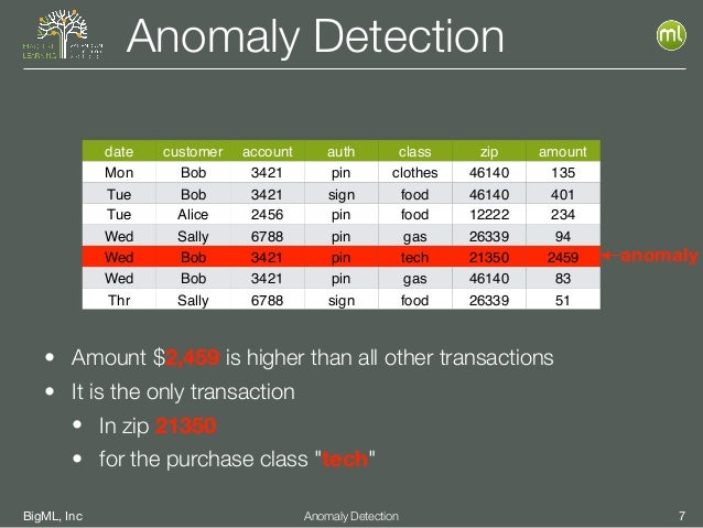 BigML, Inc 7Anomaly Detection Anomaly Detection date customer account auth class zip amount Mon Bob 3421 pin clothes 46140...