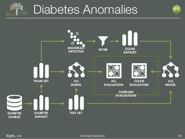 BigML, Inc 10Anomaly Detection Diabetes Anomalies DIABETES SOURCE DIABETES DATASET TRAIN SET TEST SET ALL MODEL CLEAN DATA...
