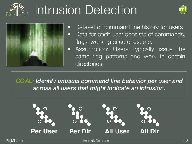 BigML, Inc 12Anomaly Detection Intrusion Detection GOAL: Identify unusual command line behavior per user and across all us...
