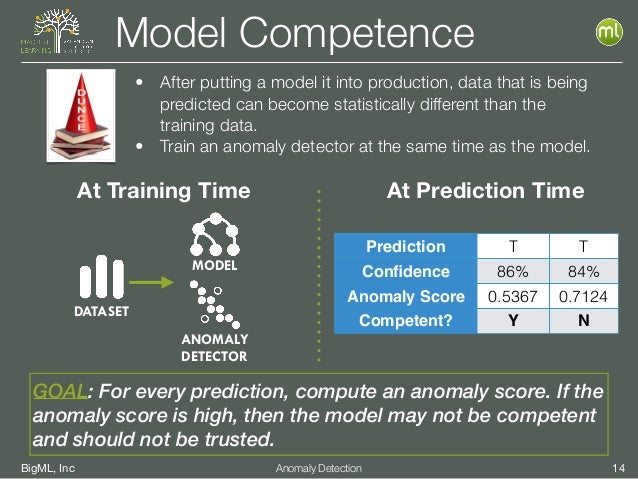 BigML, Inc 14Anomaly Detection Model Competence • After putting a model it into production, data that is being predicted c...