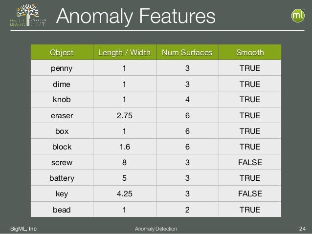 BigML, Inc 24Anomaly Detection Anomaly Features Object Length / Width Num Surfaces Smooth penny 1 3 TRUE dime 1 3 TRUE kno...