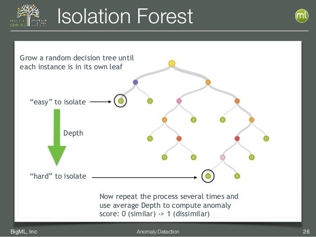 """BigML, Inc 26Anomaly Detection Isolation Forest Grow a random decision tree until each instance is in its own leaf """"easy"""" ..."""