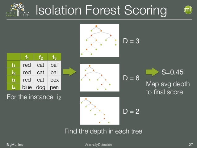 BigML, Inc 27Anomaly Detection Isolation Forest Scoring D = 3 D = 6 D = 2 S=0.45 Map avg depth to final score f1 f2 f3 i1 r...