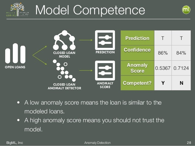 BigML, Inc 28Anomaly Detection Model Competence • A low anomaly score means the loan is similar to the modeled loans. • A ...