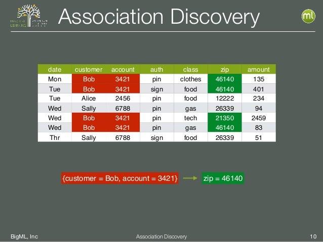 BigML, Inc 10Association Discovery Association Discovery date customer account auth class zip amount Mon Bob 3421 pin clot...