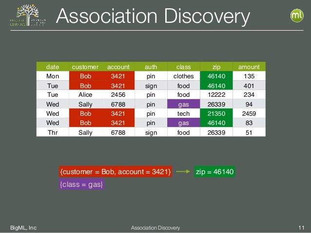 BigML, Inc 11Association Discovery Association Discovery date customer account auth class zip amount Mon Bob 3421 pin clot...