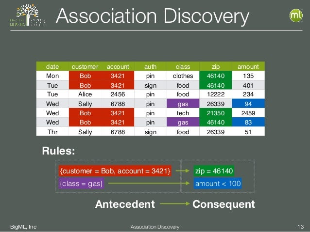 BigML, Inc 13Association Discovery Association Discovery date customer account auth class zip amount Mon Bob 3421 pin clot...