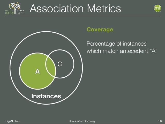 "BigML, Inc 16Association Discovery Association Metrics Coverage Percentage of instances which match antecedent ""A"" Instanc..."