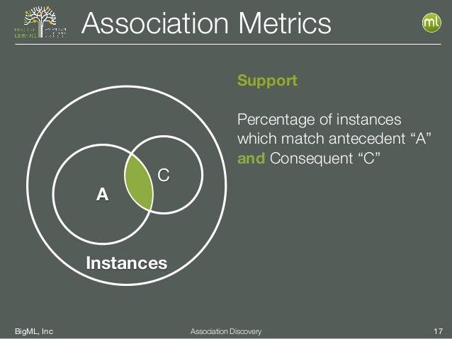 BigML, Inc 17Association Discovery Association Metrics Instances A C Support Percentage of instances which match anteceden...