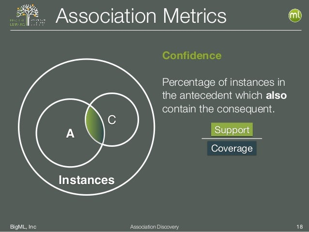 BigML, Inc 18Association Discovery Confidence Percentage of instances in the antecedent which also contain the consequent. ...