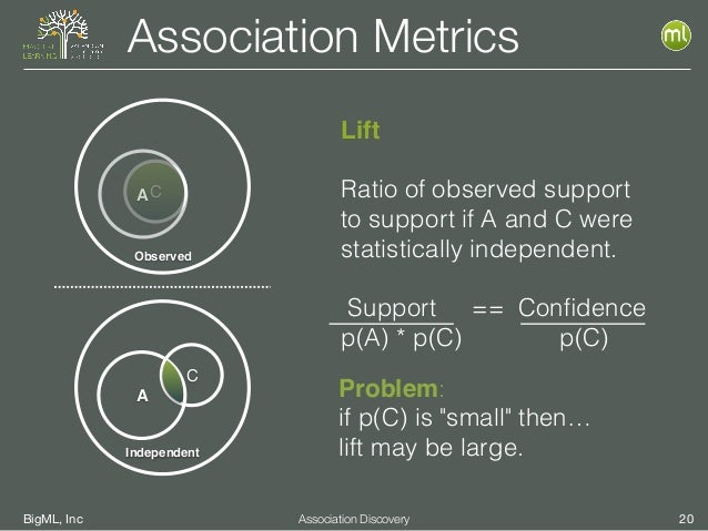 BigML, Inc 20Association Discovery Association Metrics Lift Ratio of observed support to support if A and C were statistic...