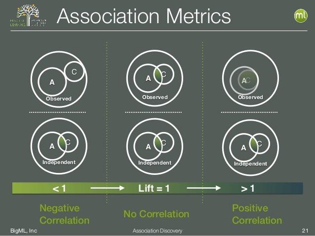 BigML, Inc 21Association Discovery Association Metrics C Observed A Observed A C < 1 > 1 Independent A C Lift = 1 Negative...