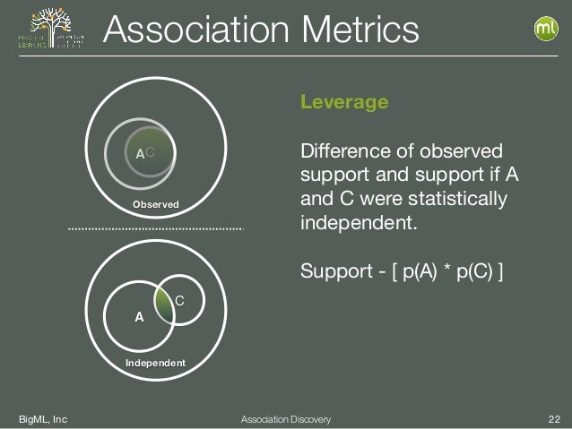 BigML, Inc 22Association Discovery Association Metrics Leverage Difference of observed support and support if A and C were ...