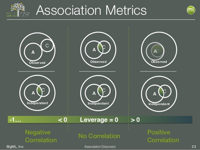 BigML, Inc 23Association Discovery Association Metrics C Observed A Observed A C < 0 > 0 Independent A C Leverage = 0 Nega...