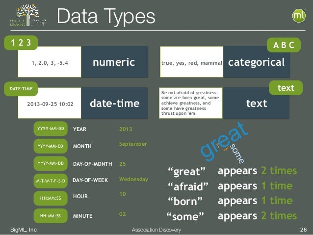 BigML, Inc 26Association Discovery Data Types numeric 1 2 3 1, 2.0, 3, -5.4 categoricaltrue, yes, red, mammal categoricalc...
