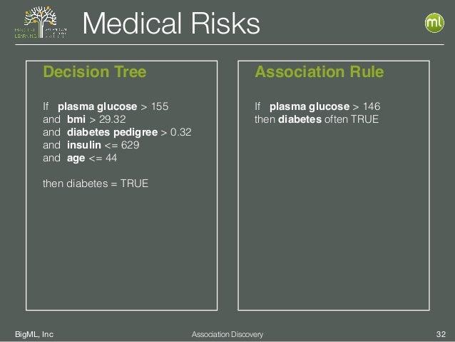 BigML, Inc 32Association Discovery Medical Risks Decision Tree If plasma glucose > 155 and bmi > 29.32 and diabetes pedigr...