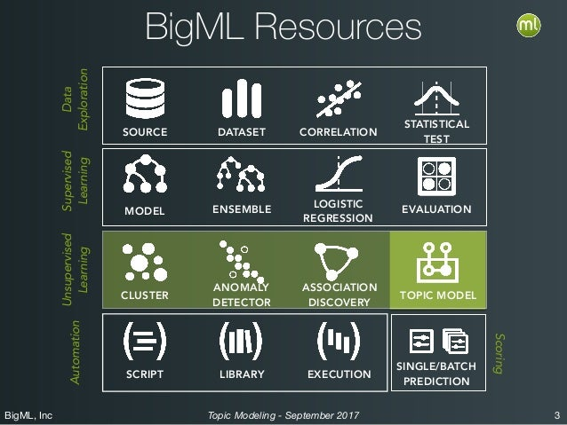 BigML, Inc 3Topic Modeling - September 2017 BigML Resources SOURCE DATASET CORRELATION STATISTICAL TEST MODEL ENSEMBLE LOG...
