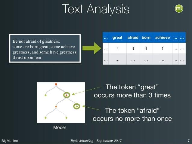 BigML, Inc 7Topic Modeling - September 2017 Text Analysis … great afraid born achieve … … … 4 1 1 1 … … … … … … … … … Be n...