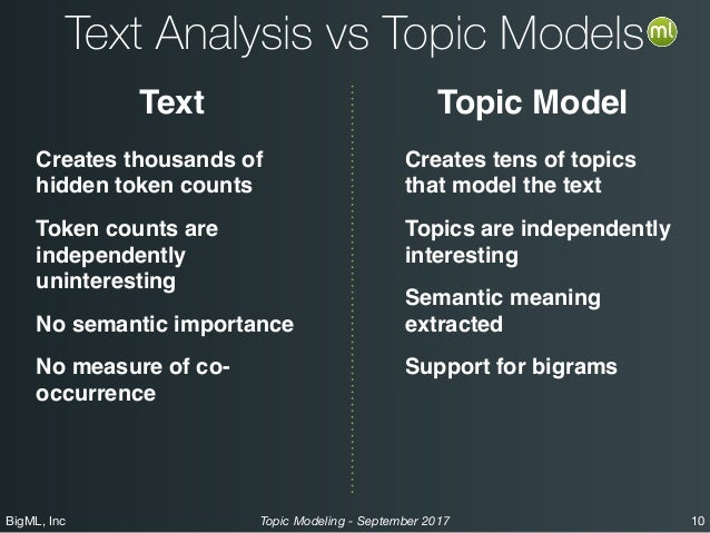 BigML, Inc 10Topic Modeling - September 2017 Text Analysis vs Topic Models Text Topic Model Creates thousands of hidden to...