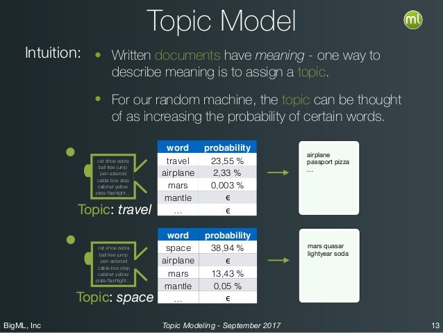 BigML, Inc 13Topic Modeling - September 2017 Topic Model • Written documents have meaning - one way to describe meaning is...