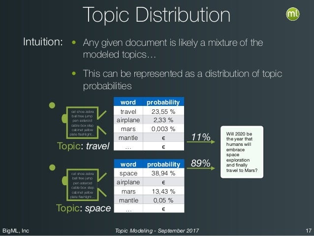 BigML, Inc 17Topic Modeling - September 2017 Topic Distribution • Any given document is likely a mixture of the modeled to...