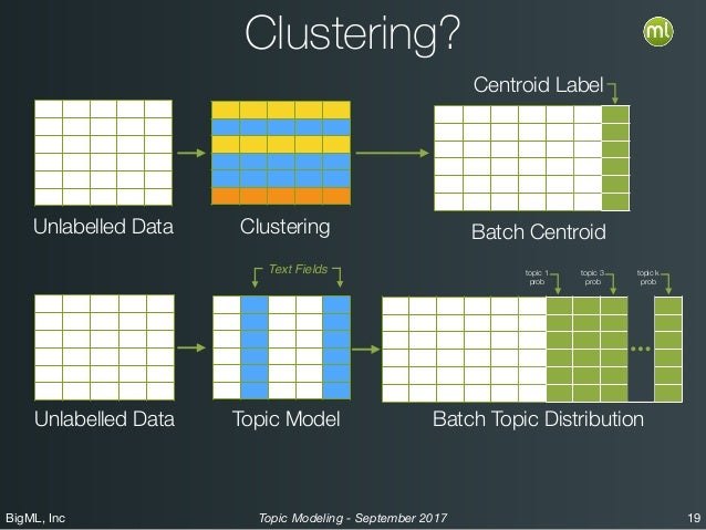 BigML, Inc 19Topic Modeling - September 2017 Clustering? Unlabelled Data Centroid Label Unlabelled Data topic 1 prob topic...