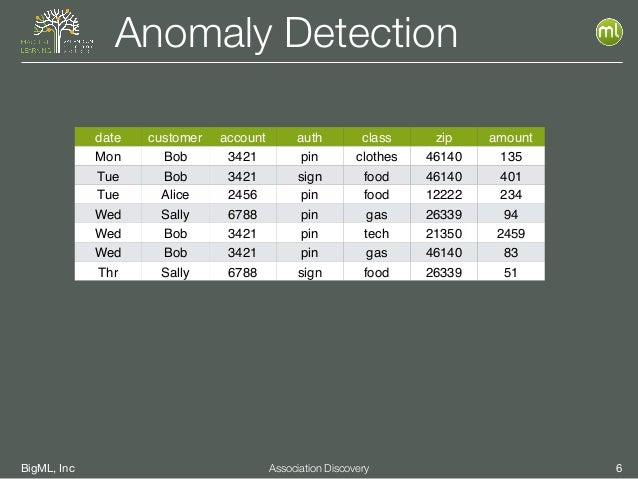 BigML, Inc 6Association Discovery Anomaly Detection date customer account auth class zip amount Mon Bob 3421 pin clothes 4...