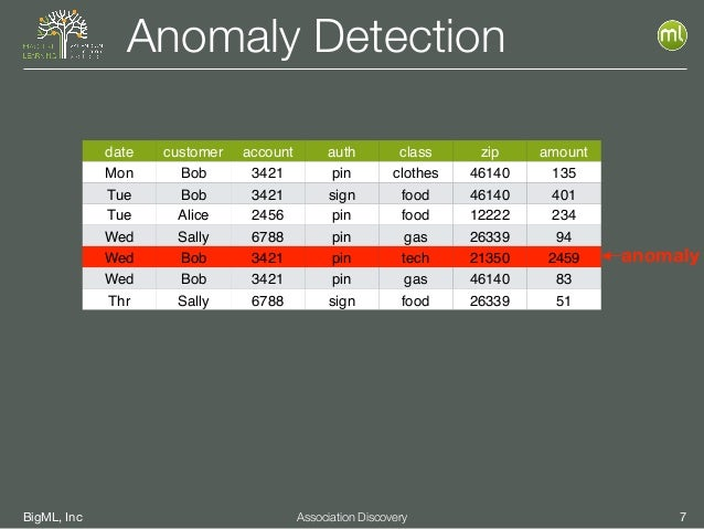 BigML, Inc 7Association Discovery Anomaly Detection date customer account auth class zip amount Mon Bob 3421 pin clothes 4...