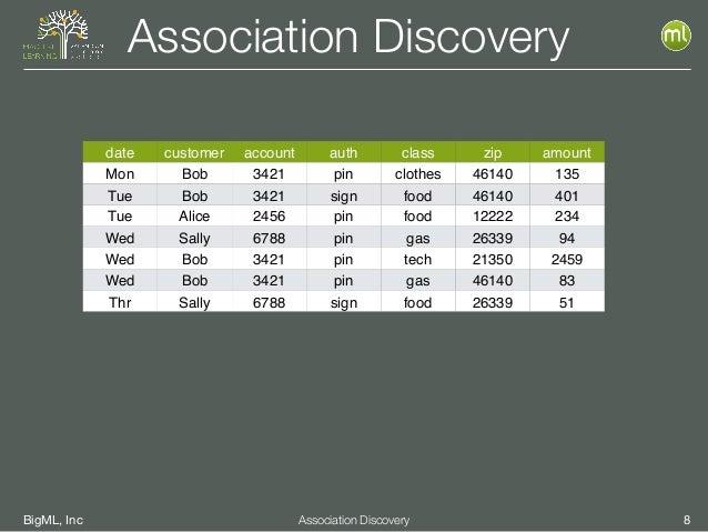 BigML, Inc 8Association Discovery Association Discovery date customer account auth class zip amount Mon Bob 3421 pin cloth...