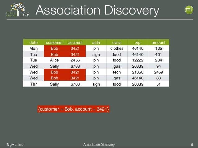 BigML, Inc 9Association Discovery Association Discovery date customer account auth class zip amount Mon Bob 3421 pin cloth...