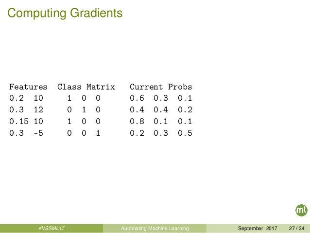 Computing Gradients Features Class Matrix Current Probs 0.2 10 1 0 0 0.6 0.3 0.1 0.3 12 0 1 0 0.4 0.4 0.2 0.15 10 1 0 0 0....