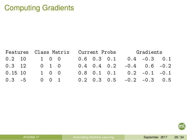 Computing Gradients Features Class Matrix Current Probs Gradients 0.2 10 1 0 0 0.6 0.3 0.1 0.4 -0.3 0.1 0.3 12 0 1 0 0.4 0...