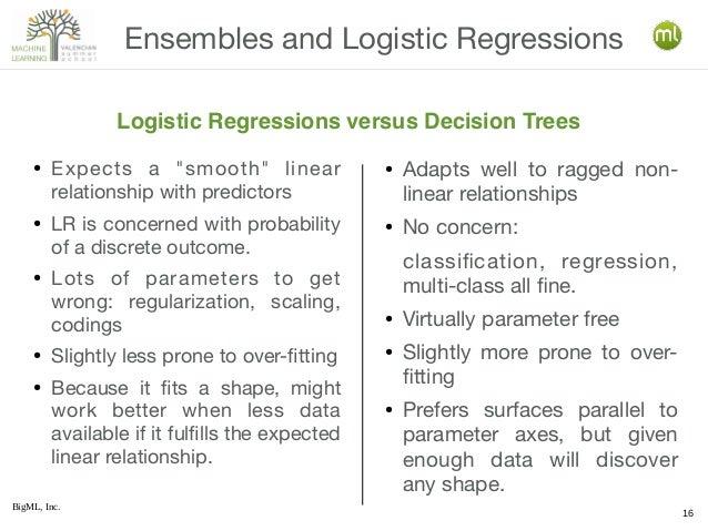 "BigML, Inc. 16 Ensembles and Logistic Regressions Logistic Regressions versus Decision Trees ● Expects a ""smooth"" linear r..."