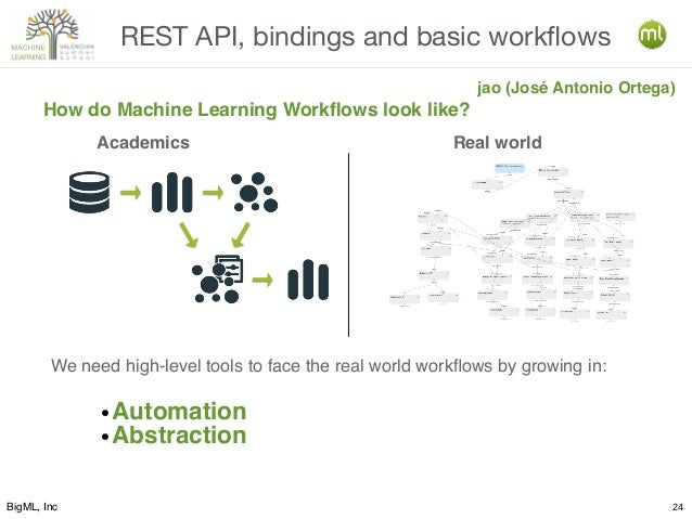 BigML, Inc 24 REST API, bindings and basic workflows jao (José Antonio Ortega) Academics Real world How do Machine Learnin...