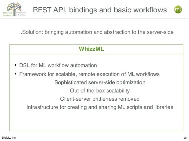 BigML, Inc 28 REST API, bindings and basic workflows .Solution: bringing automation and abstraction to the server-side ● D...