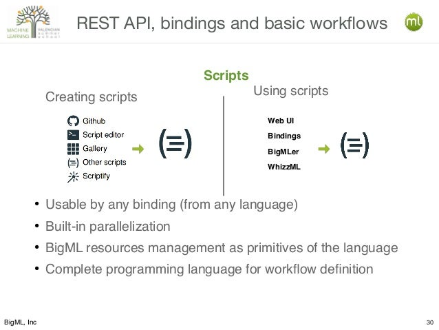 BigML, Inc 30 REST API, bindings and basic workflows Scripts Creating scripts ● Usable by any binding (from any language) ...