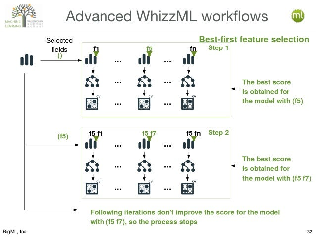 BigML, Inc 32 Advanced WhizzML workflows Selected fields Following iterations don't improve the score for the model with (...