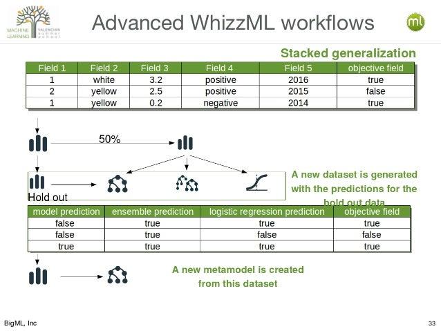 BigML, Inc 33 Advanced WhizzML workflows Stacked generalization