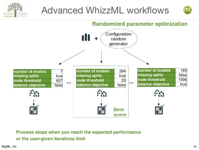BigML, Inc 34 Advanced WhizzML workflows Process stops when you reach the expected performance or the user-given iteration...
