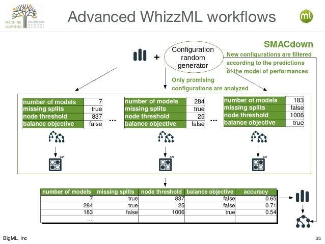 BigML, Inc 35 Advanced WhizzML workflows