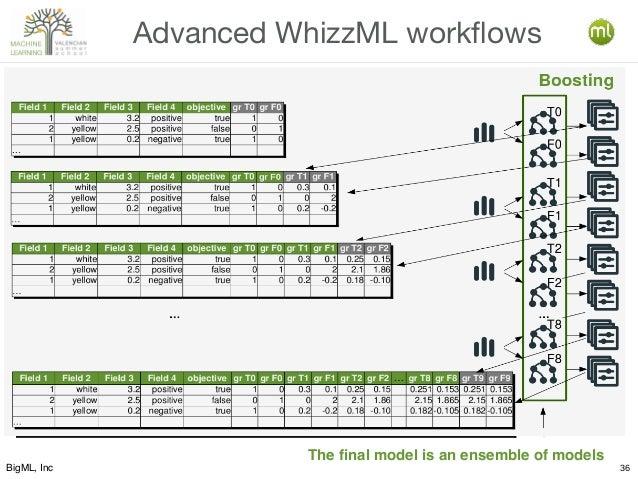 BigML, Inc 36 Advanced WhizzML workflows … … The final model is an ensemble of models T0 F0 T1 F1 T2 F2 F8 T8 Boosting