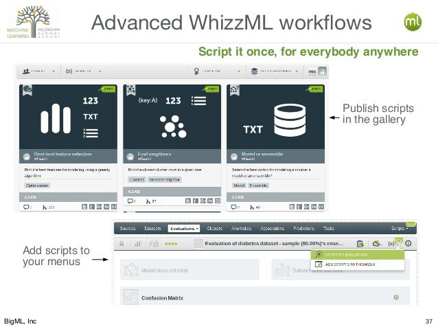 BigML, Inc 37 Advanced WhizzML workflows Script it once, for everybody anywhere Publish scripts in the gallery Add scripts...