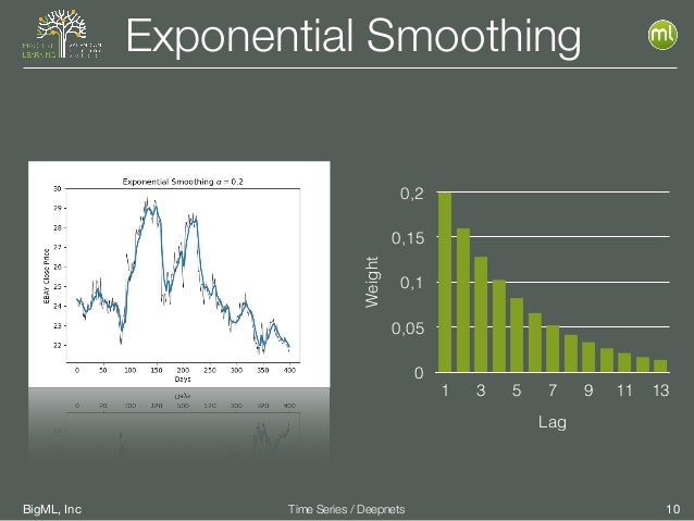 BigML, Inc 10Time Series / Deepnets Exponential Smoothing Weight 0 0,05 0,1 0,15 0,2 Lag 1 3 5 7 9 11 13