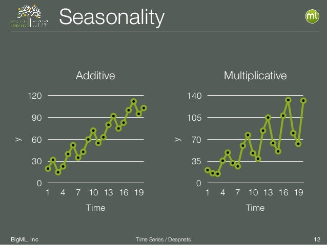 BigML, Inc 12Time Series / Deepnets Seasonalityy 0 30 60 90 120 Time 1 4 7 10 13 16 19 y 0 35 70 105 140 Time 1 4 7 10 13 ...