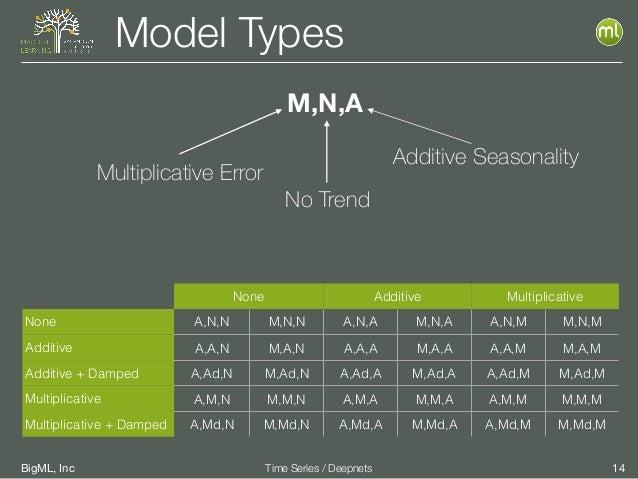BigML, Inc 14Time Series / Deepnets Model Types None Additive Multiplicative None A,N,N M,N,N A,N,A M,N,A A,N,M M,N,M Addi...