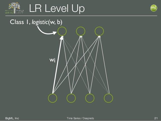 BigML, Inc 21Time Series / Deepnets LR Level Up wi Class 1, logistic(w, b)