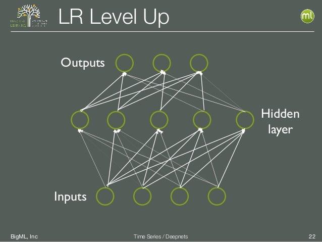 BigML, Inc 22Time Series / Deepnets LR Level Up Outputs Inputs Hidden layer