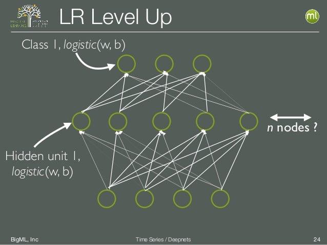BigML, Inc 24Time Series / Deepnets LR Level Up Class 1, logistic(w, b) Hidden unit 1, logistic(w, b) n nodes ?