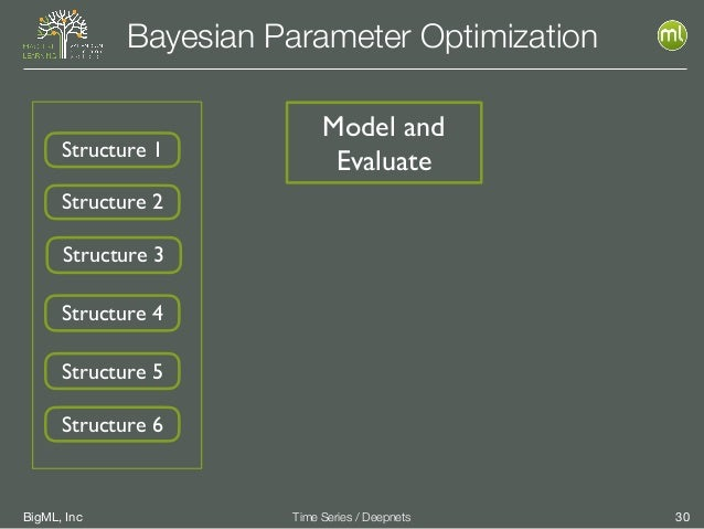 BigML, Inc 30Time Series / Deepnets Bayesian Parameter Optimization Model and EvaluateStructure 1 Structure 2 Structure 3 ...