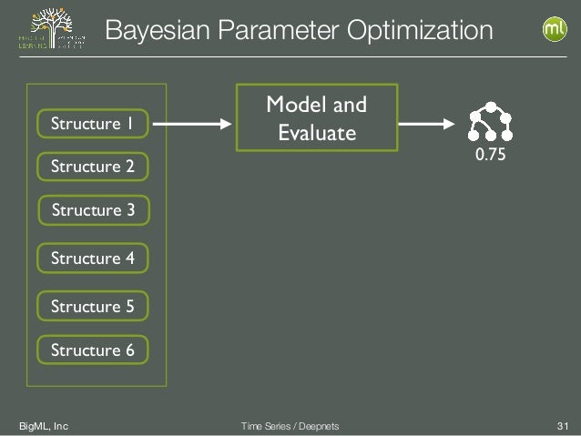 BigML, Inc 31Time Series / Deepnets Bayesian Parameter Optimization Model and EvaluateStructure 1 Structure 2 Structure 3 ...